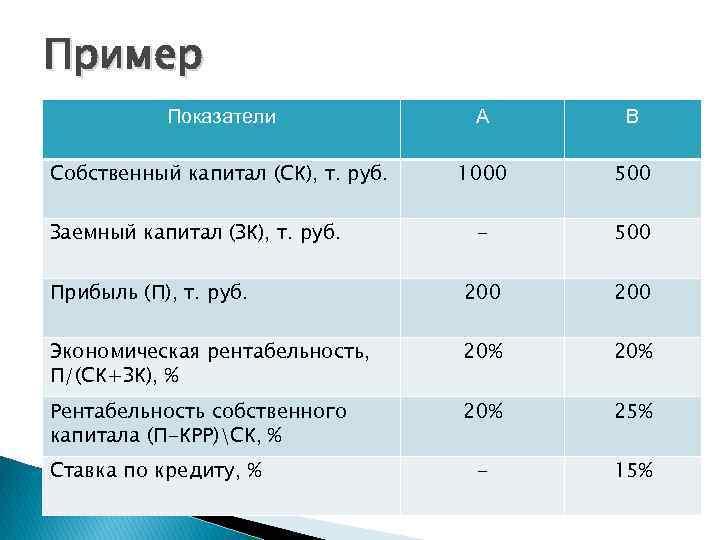 Пример Показатели А В Собственный капитал (СК), т. руб. 1000 500 - 500 Прибыль