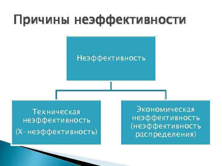 Причины неэффективности Неэффективность Техническая неэффективность (Х-неэффективность) Экономическая неэффективность (неэффективность распределения)