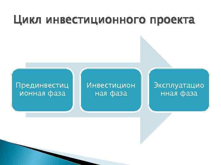 Цикл инвестиционного проекта Прединвестиц ионная фаза Инвестицион ная фаза Эксплуатацио нная фаза