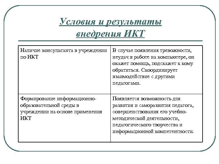Условия и результаты внедрения ИКТ Наличие консультанта в учреждении В случае появления тревожности, по