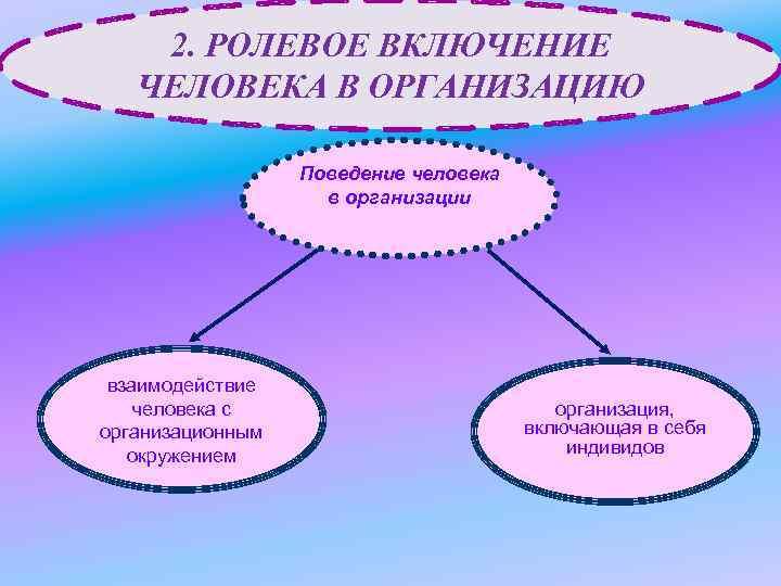 2. РОЛЕВОЕ ВКЛЮЧЕНИЕ ЧЕЛОВЕКА В ОРГАНИЗАЦИЮ Поведение человека в организации взаимодействие человека с организационным
