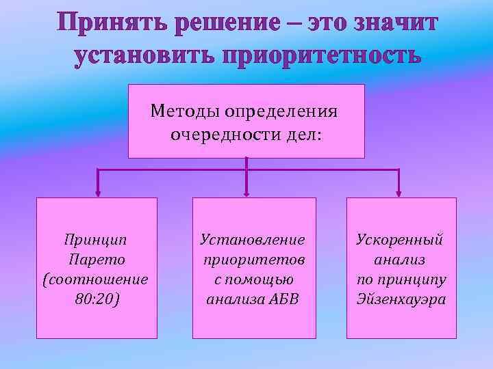 Принять решение – это значит установить приоритетность Методы определения очередности дел: Принцип Парето (соотношение