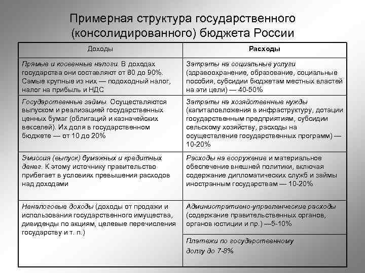 Примерная структура государственного (консолидированного) бюджета России Доходы Расходы Прямые и косвенные налоги. В доходах