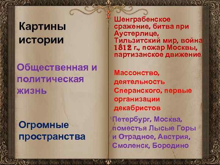 Картины истории Общественная и политическая жизнь Огромные пространства Шенграбенское сражение, битва при Аустерлице, Тильзитский
