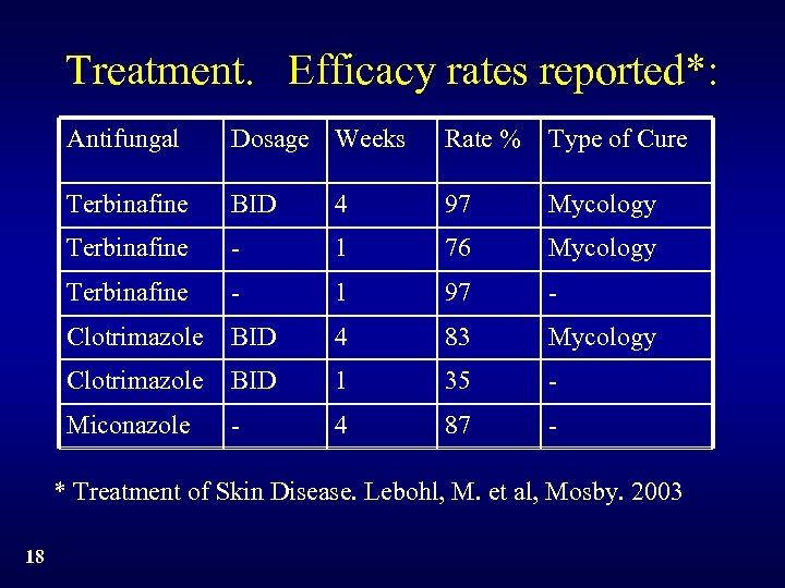 Treatment. Efficacy rates reported*: Antifungal Dosage Weeks Rate % Type of Cure Terbinafine BID