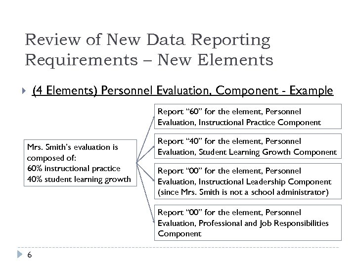 Review of New Data Reporting Requirements – New Elements (4 Elements) Personnel Evaluation, Component