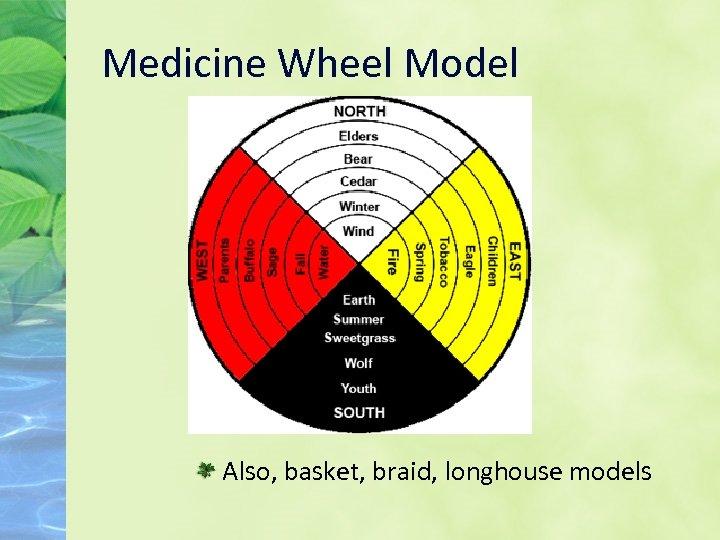 Medicine Wheel Model Also, basket, braid, longhouse models
