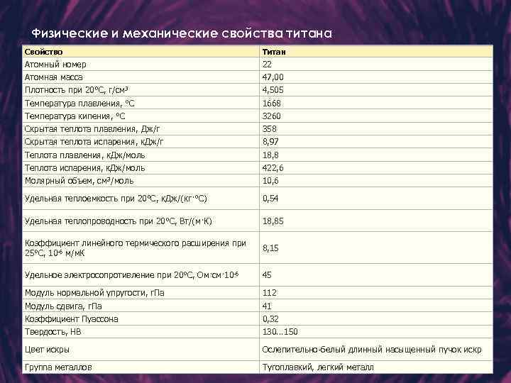 Физические и механические свойства титана Свойство Титан Атомный номер 22 Атомная масса 47, 00