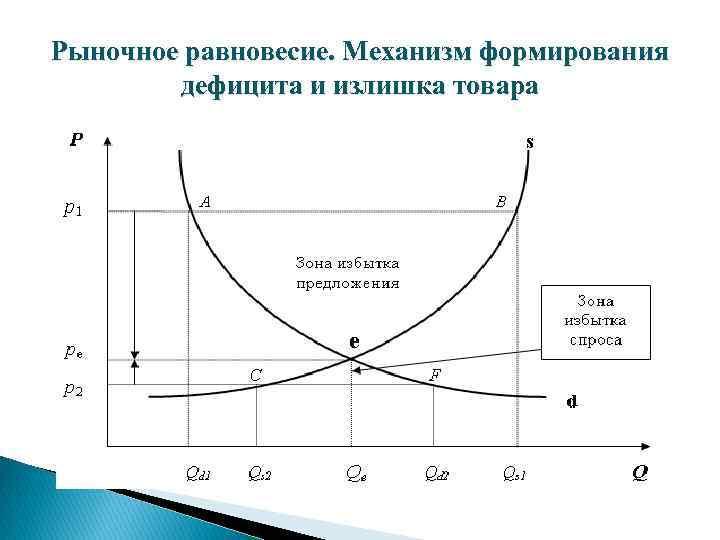 Рыночное равновесие. Механизм формирования дефицита и излишка товара