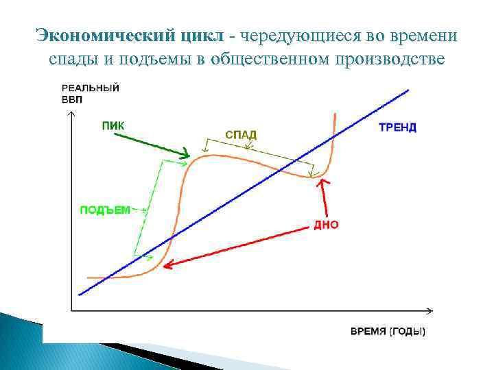 Экономический цикл - чередующиеся во времени спады и подъемы в общественном производстве