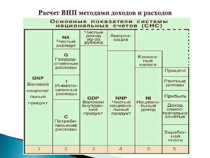Расчет ВНП методами доходов и расходов