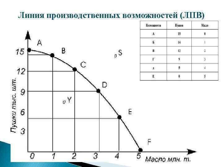 Линия производственных возможностей (ЛПВ)