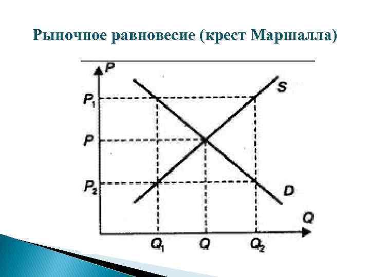 Рыночное равновесие (крест Маршалла)