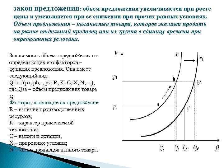закон предложения: объем предложения увеличивается при росте цены и уменьшается при ее снижении прочих