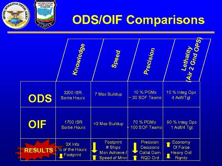 Acft Mos Chart