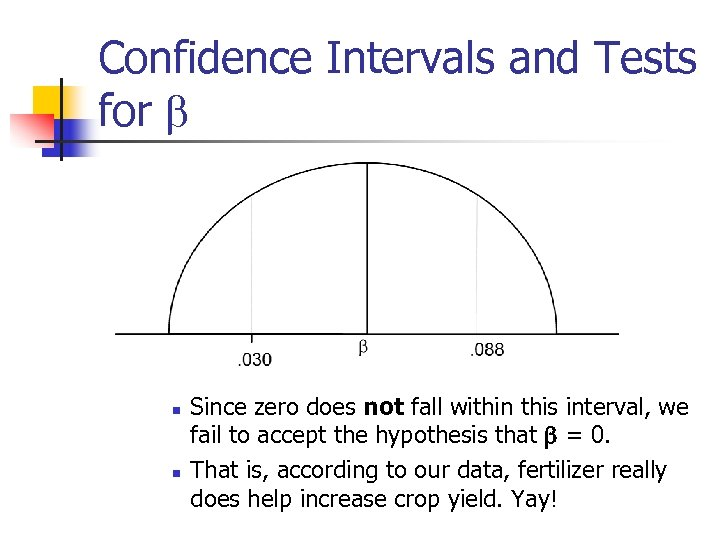 Confidence Intervals and Tests for b n n Since zero does not fall within
