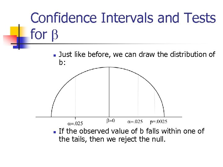 Confidence Intervals and Tests for b n n Just like before, we can draw
