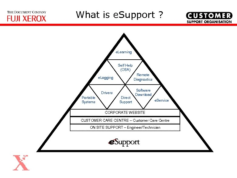 What is e. Support ? e. Learning Self Help (OSA) e. Logging Drivers Portable