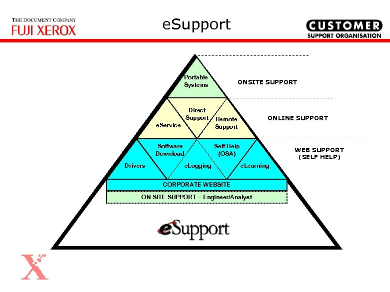 e. Support Portable Systems Direct Support ONSITE SUPPORT e. Service Software Download Drivers ONLINE
