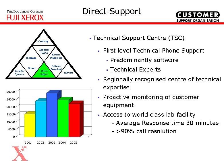 Direct Support § e. Learning Self Help (OSA) e. Logging Portable Systems § Remote