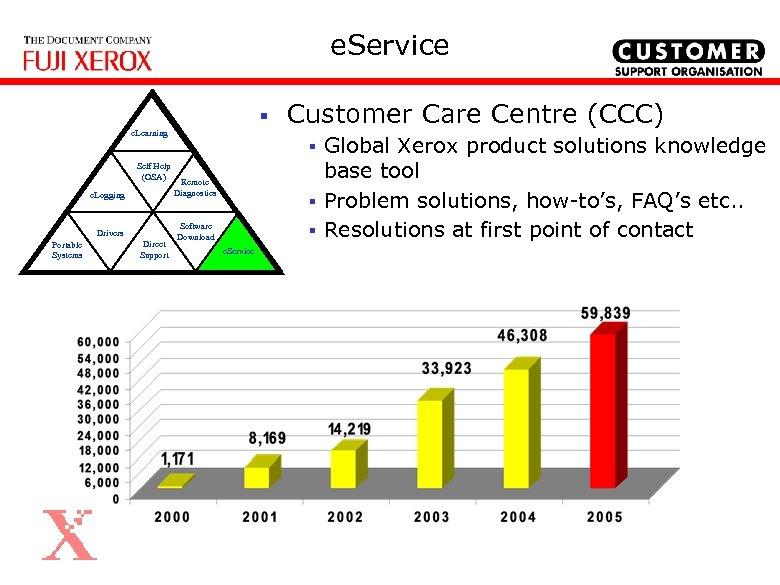 e. Service § e. Learning Customer Care Centre (CCC) § Self Help (OSA) e.