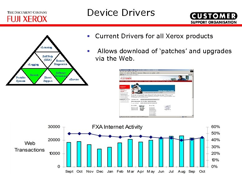 Device Drivers § Current Drivers for all Xerox products e. Learning Self Help (OSA)