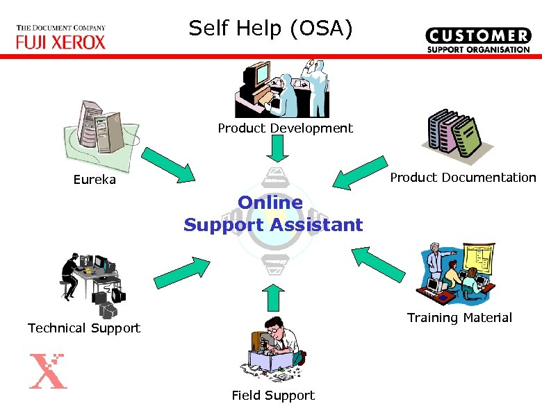 Self Help (OSA) Product Development Product Documentation Eureka Online Support Assistant Training Material Technical