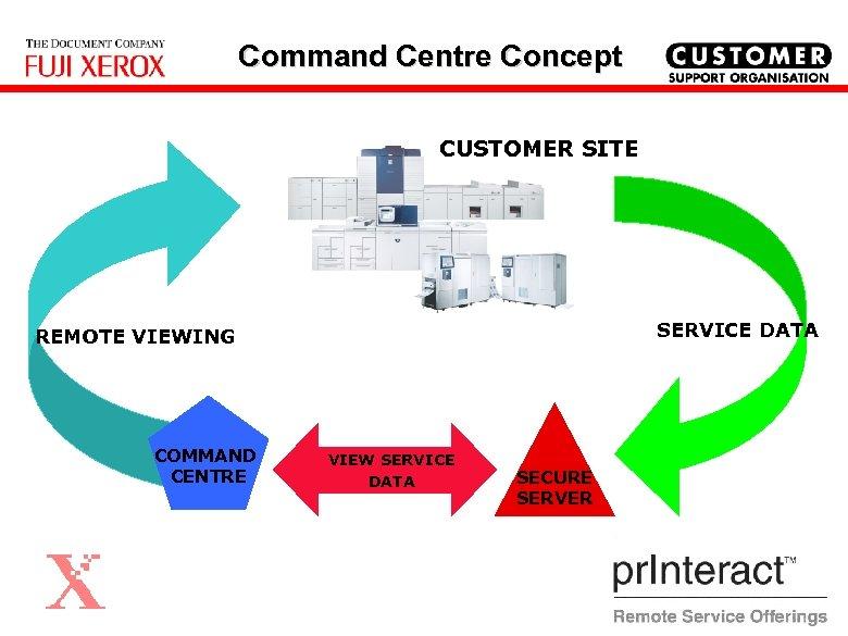 Command Centre Concept CUSTOMER SITE SERVICE DATA REMOTE VIEWING COMMAND CENTRE VIEW SERVICE DATA