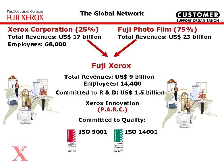 The Global Network Xerox Corporation (25%) Fuji Photo Film (75%) Total Revenues: US$ 17