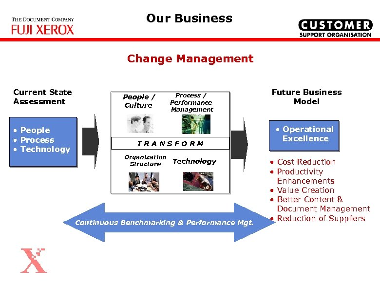 Our Business Change Management Current State Assessment • People • Process • Technology People