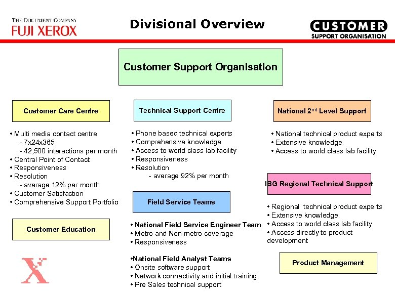 Divisional Overview Customer Support Organisation Customer Care Centre • Multi media contact centre -