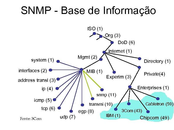 SNMP - Base de Informação ISO (1) Org (3) Do. D (6) Internet (1)