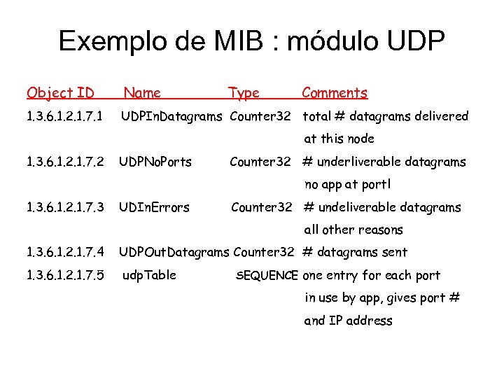 Exemplo de MIB : módulo UDP Object ID Name Type Comments 1. 3. 6.