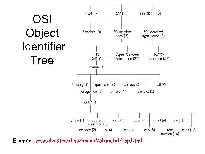 OSI Object Identifier Tree Examine www. alvestrand. no/harald/objectid/top. html