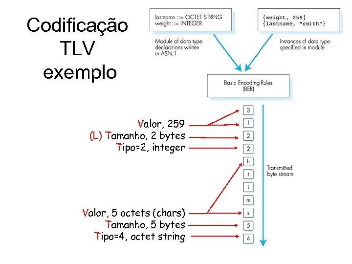 Codificação TLV exemplo Valor, 259 (L) Tamanho, 2 bytes Tipo=2, integer Valor, 5 octets