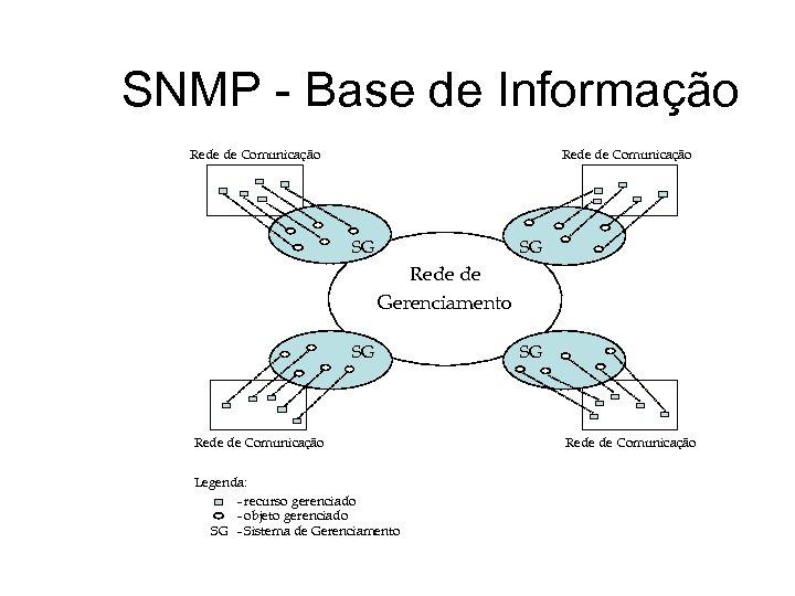 SNMP - Base de Informação Rede de Comunicação SG SG Rede de Gerenciamento SG