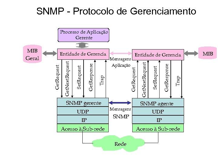 SNMP - Protocolo de Gerenciamento Processo de Aplicação Gerente SNMP gerente UDP IP Mensagens