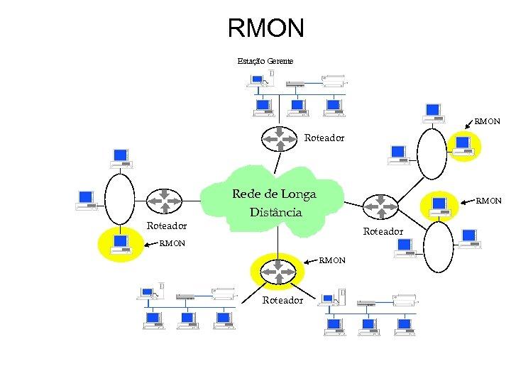 RMON Estação Gerente RMON Roteador Rede de Longa Distância RMON Roteador