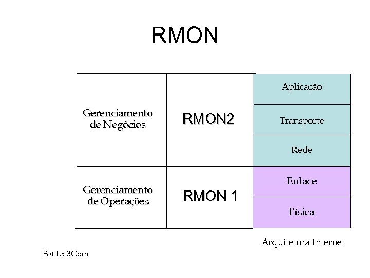 RMON Aplicação Gerenciamento de Negócios RMON 2 Transporte Rede Gerenciamento de Operações Enlace RMON