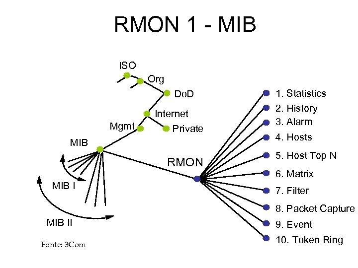 RMON 1 - MIB ISO Org Do. D Internet Mgmt Private MIB RMON MIB