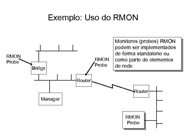 Exemplo: Uso do RMON Probe Bridge Monitores (probes) RMON podem ser implementados de forma