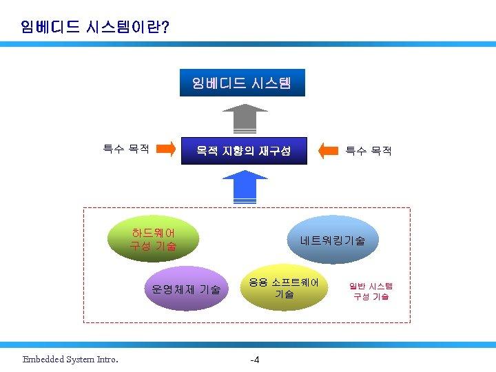 임베디드 시스템이란? 임베디드 시스템 특수 목적 하드웨어 구성 기술 운영체제 기술 Embedded System Intro.