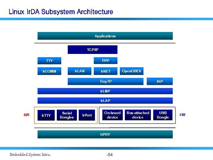 Linux Ir. DA Subsystem Architecture Applications TCP/IP PPP TTY Ir. LAN Ir. COMM Ir.