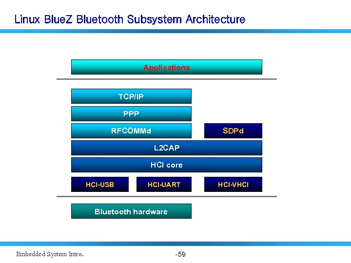 Linux Blue. Z Bluetooth Subsystem Architecture Applications TCP/IP PPP RFCOMMd SDPd L 2 CAP