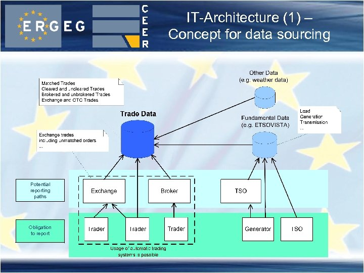 IT-Architecture (1) – Concept for data sourcing Potential reporting paths Obligation to report