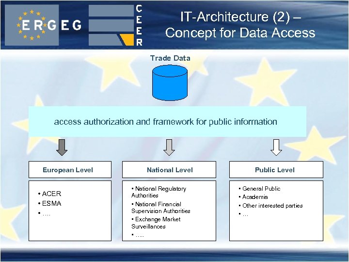 IT-Architecture (2) – Concept for Data Access Trade Data access authorization and framework for