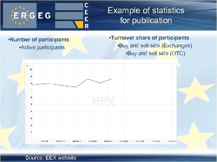 Example of statistics for publication • Number of participants • Active participants Source: EEX