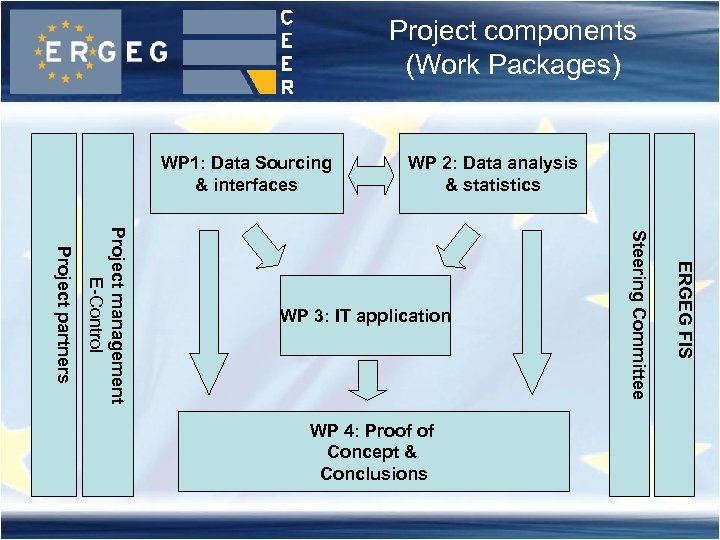 Project components (Work Packages) WP 1: Data Sourcing & interfaces WP 2: Data analysis