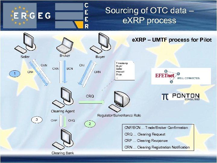 Sourcing of OTC data – e. XRP process e. XRP – UMTF process for