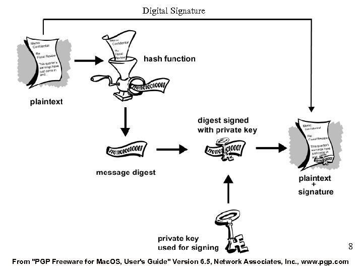 Digital Signature 8 From